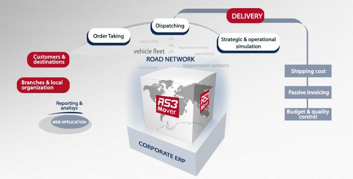RS3 MOVER: la soluzione